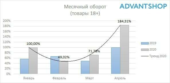 Товары для взрослых, статистика