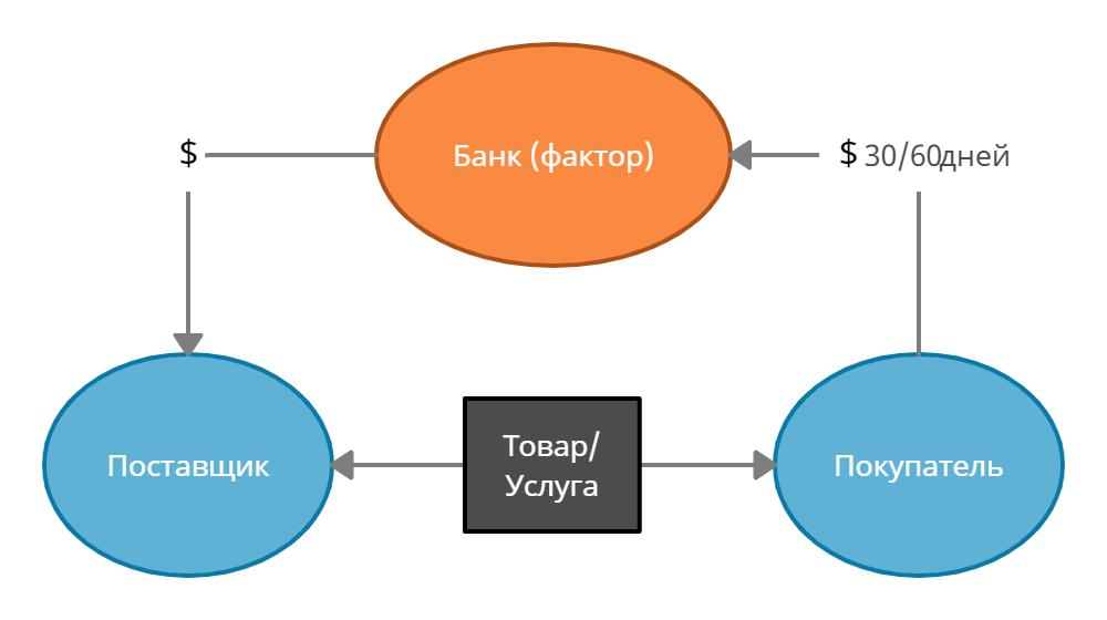 Факторинг: что это простыми словами и как работает